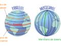 ¿Cuáles son las líneas imaginarias de nuestro planeta?